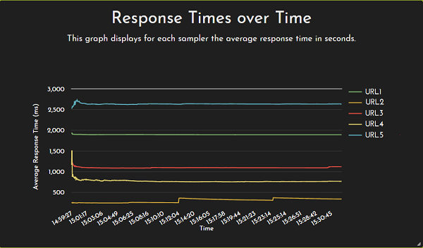 Response-Time-over-Time-Graph-plotted-for-each-URL-per-Location