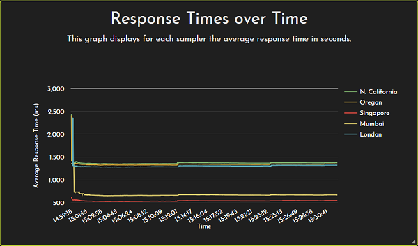 Response-Time-over-Time-Graph-plotted-for-each-location