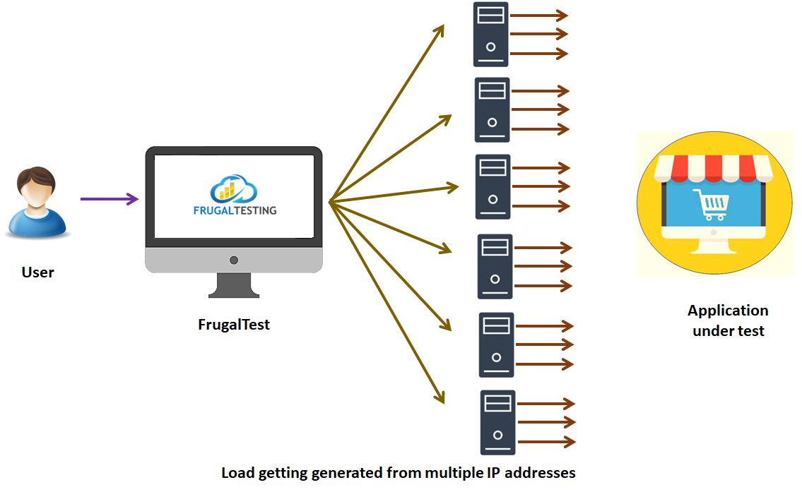 Frugaltesting generate load from different IP